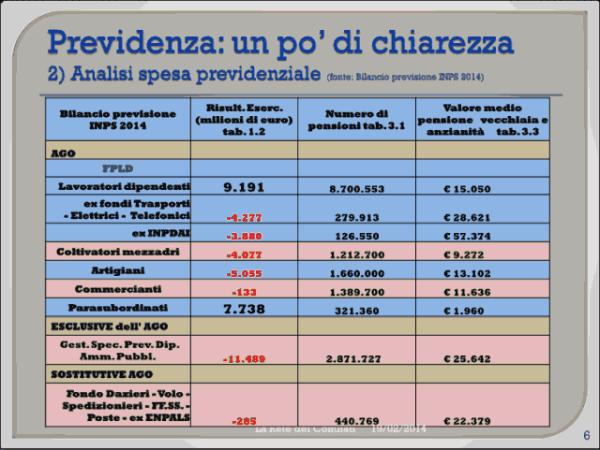 Incontro Rete - PD 19/02/2013 slide 6