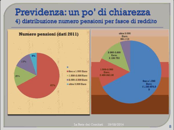 Incontro Rete - PD 19/02/2013 slide 8