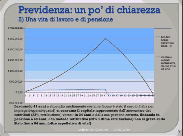 Incontro Rete - PD 19/02/2013 slide 9