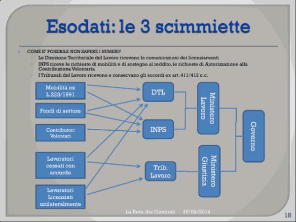 Incontro Rete - PD 19/02/2013 slide 18