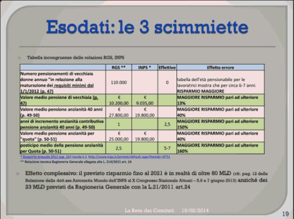 Incontro Rete - PD 19/02/2013 slide 19